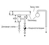 Опорожнение паропроводов, ввод в эксплуатацию и вывод из эксплуатации паропроводов
