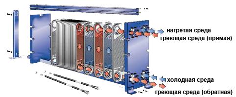 Пластинчатый теплообменник ТПлР S10 IS Глазов Аппарат для очистки теплообменников GEL BOY C20 Хасавюрт